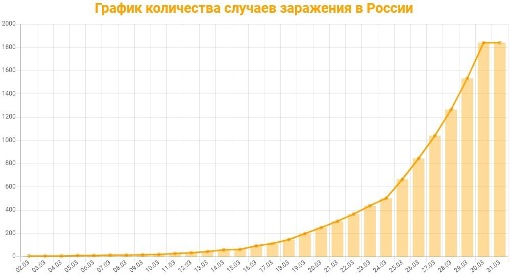 Статистика коронавируса в России на 31 марта