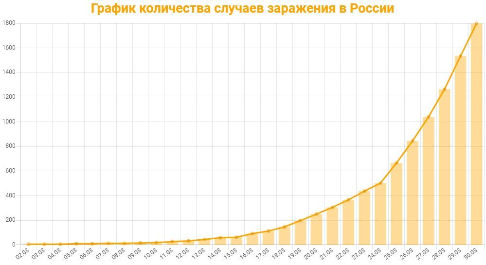 Статистика коронавируса в России на 30 марта