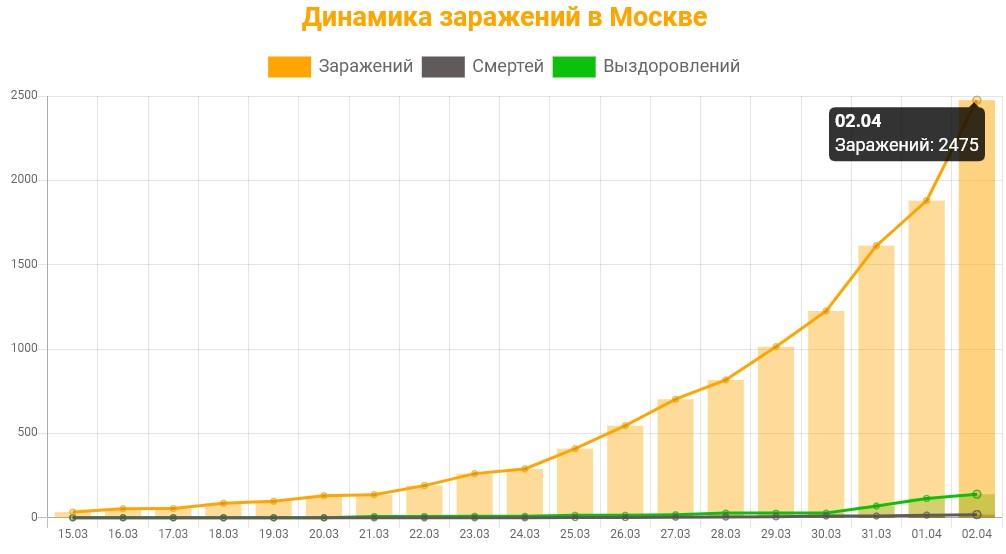 Статистика коронавируса в Москве на 2 апреля 2020 график заражений, смертей, выздоровлений.