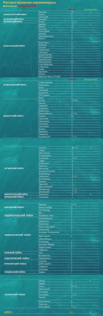 Коронавирус в Ленинградской области 20 апреля: новости и сколько заболевших на сегодня
