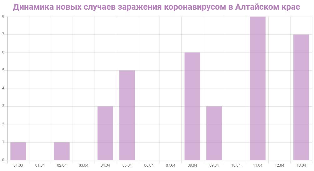График динамики новых случаев заражения коронавирусом в Алтайском крае на 13 апреля 2020 года