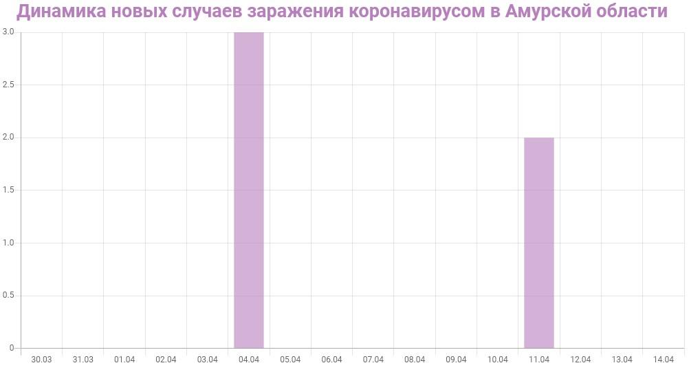 График динамики новых случаев заражения коронавирусом в Амурской области на 14 апреля 2020 года