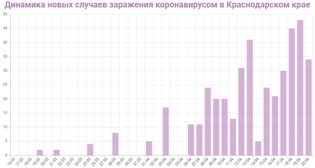 График динамики новых случаев заражения коронавирусом в Краснодарском крае на 21 апреля 2020 года
