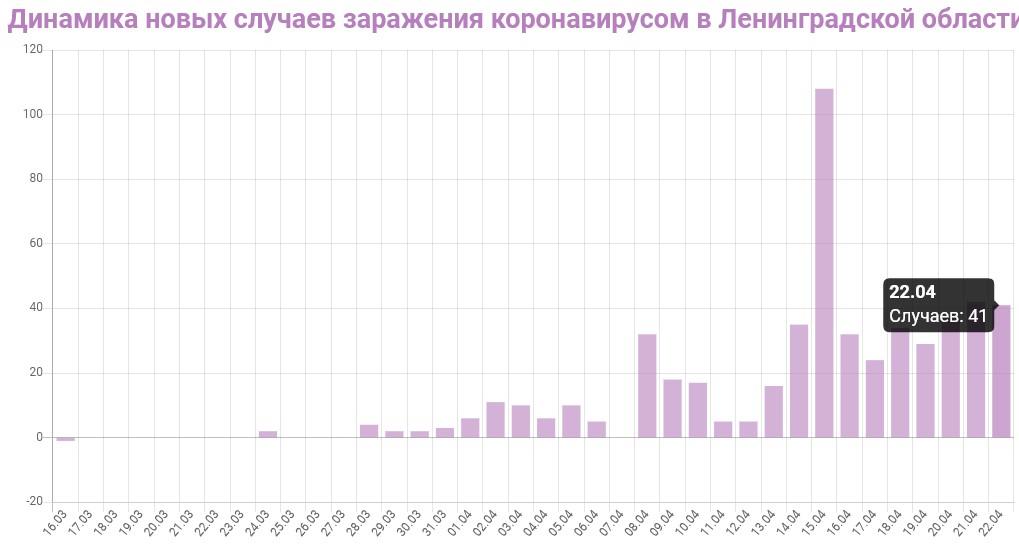 График динамики новых случаев заражения коронавирусом в Ленинградской области на 22 апреля 2020 года
