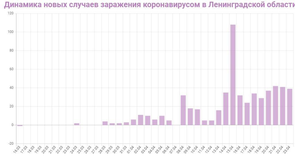 График динамики новых случаев заражения коронавирусом в Ленинградской области на 23 апреля 2020 года