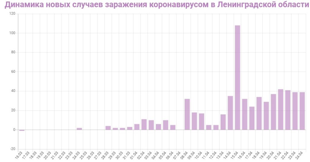 График динамики новых случаев заражения коронавирусом в Ленинградской области на 24 апреля 2020 года