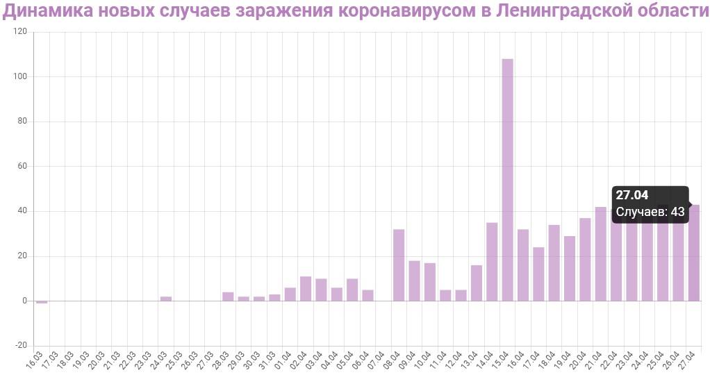 График динамики новых случаев заражения коронавирусом в Ленинградской области на 28 апреля 2020 года