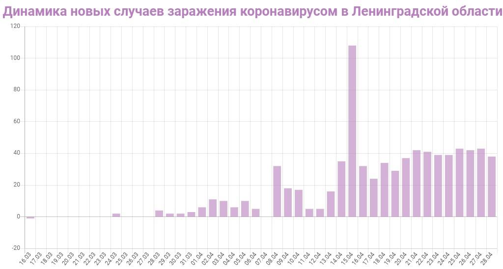 График динамики новых случаев заражения коронавирусом в Ленинградской области на 29 апреля 2020 года