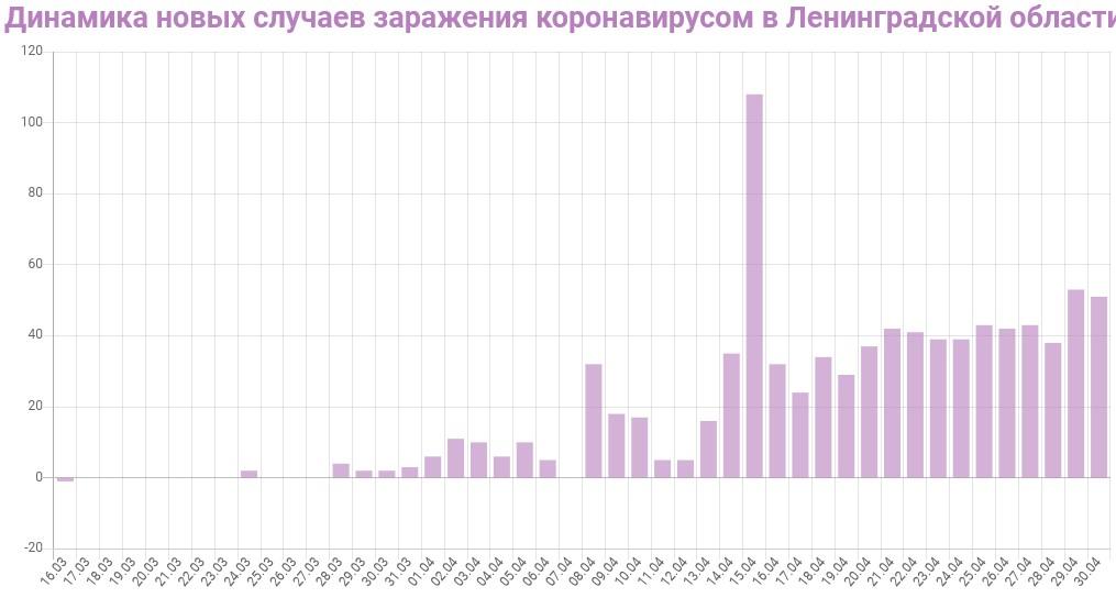 График динамики новых случаев заражения коронавирусом в Ленинградской области на 30 апреля 2020 года