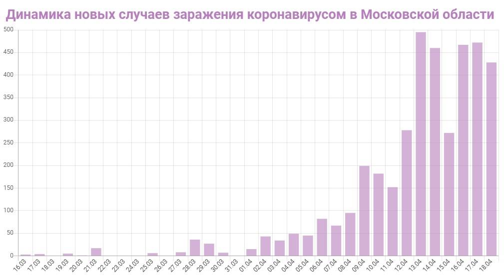 График динамики новых случаев заражения коронавирусом в Московской области на 18 апреля 2020 года