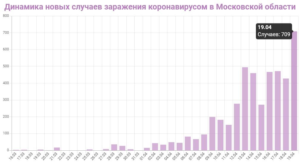 График динамики новых случаев заражения коронавирусом в Московской области на 19 апреля 2020 года