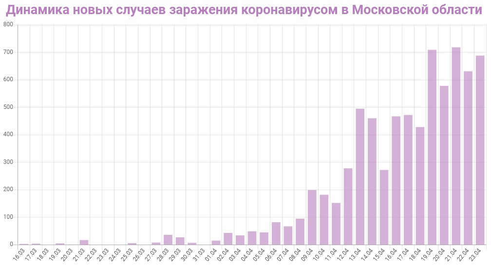 График динамики новых случаев заражения коронавирусом в Московской области на 23 апреля 2020 года