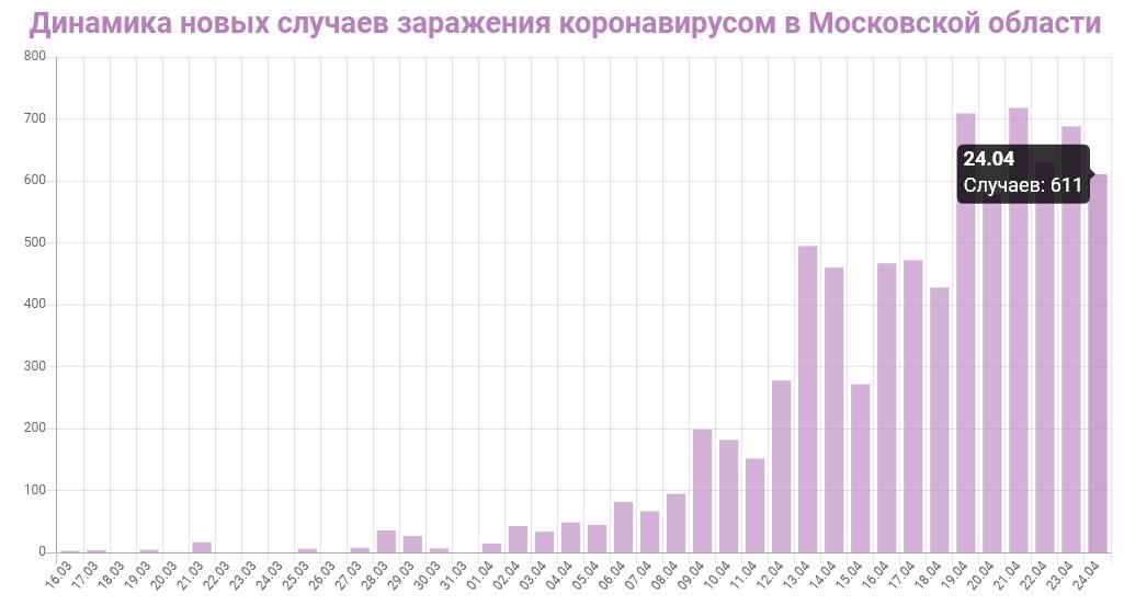 График динамики новых случаев заражения коронавирусом в Москве на 24 апреля 2020 года