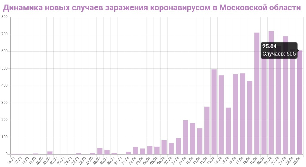 График динамики новых случаев заражения коронавирусом в Московской области на 25 апреля 2020 года
