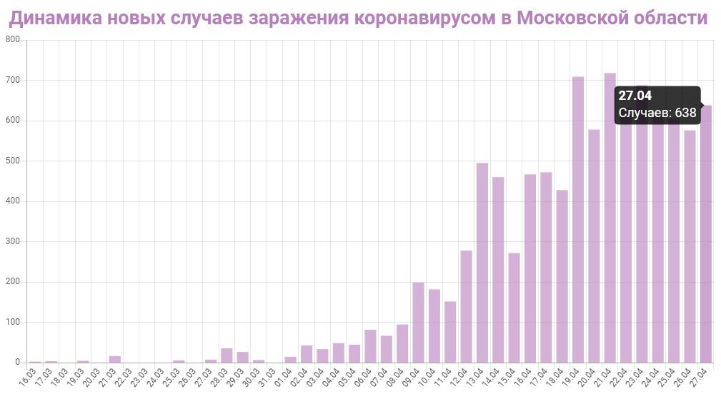 График динамики новых случаев заражения коронавирусом в Московской области на 27 апреля 2020 года