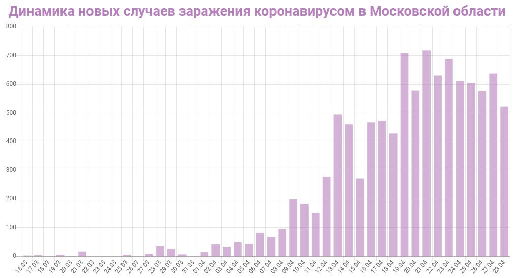График динамики новых случаев заражения коронавирусом в Московской области на 29 апреля 2020 года
