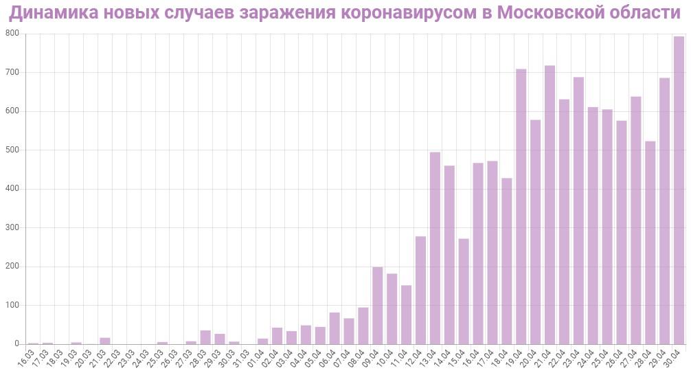 График динамики новых случаев заражения коронавирусом в Московской области на 30 апреля 2020 года