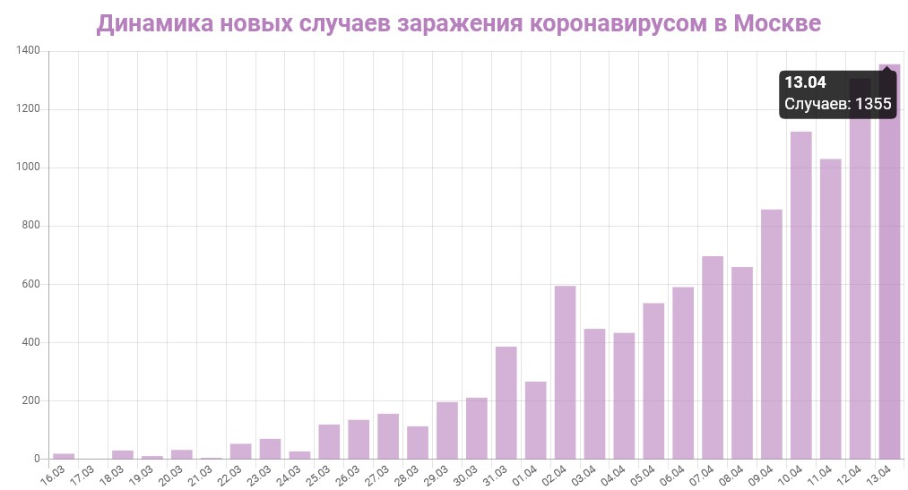График динамики новых случаев заражения коронавирусом в Москве на 13 апреля 2020 года