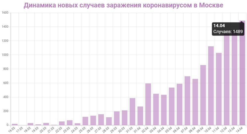 График динамики новых случаев заражения коронавирусом в Москве на 14 апреля 2020 года