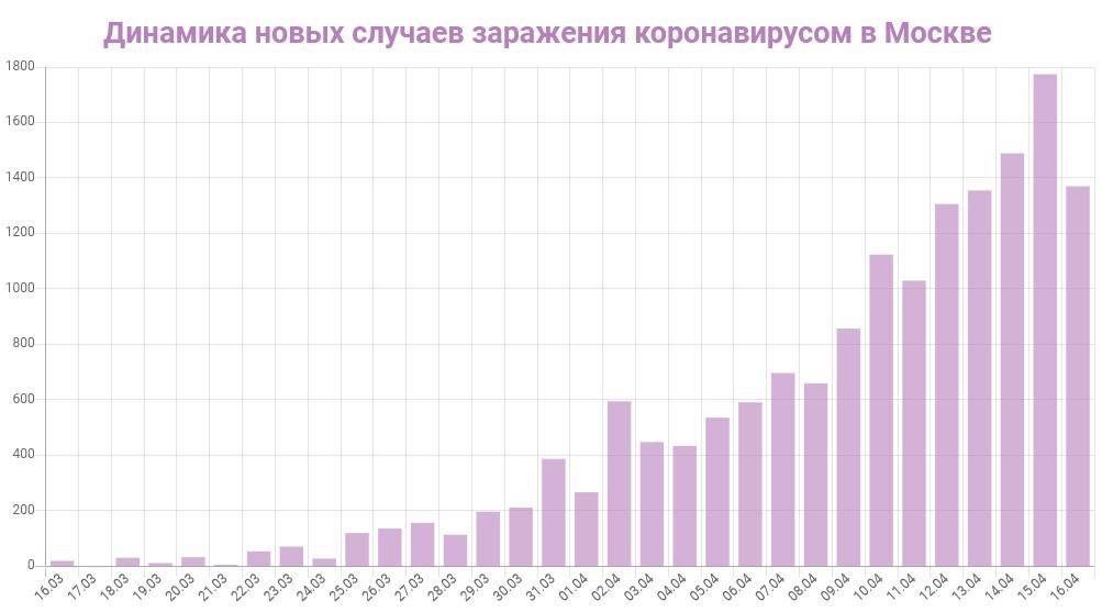График динамики новых случаев заражения коронавирусом в Москве на 16 апреля 2020 года