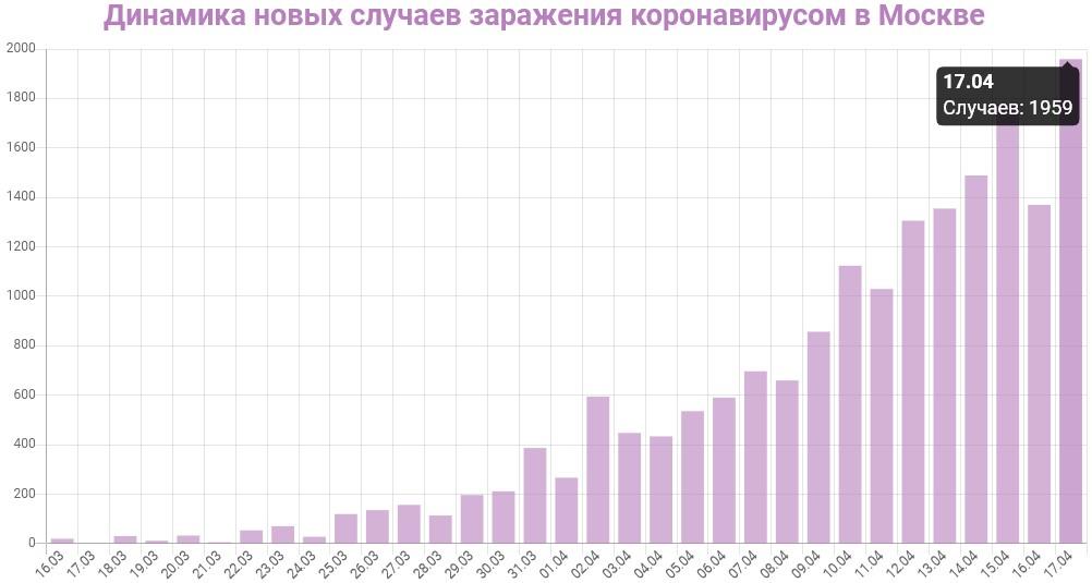 График динамики новых случаев заражения коронавирусом в Москве на 17 апреля 2020 года