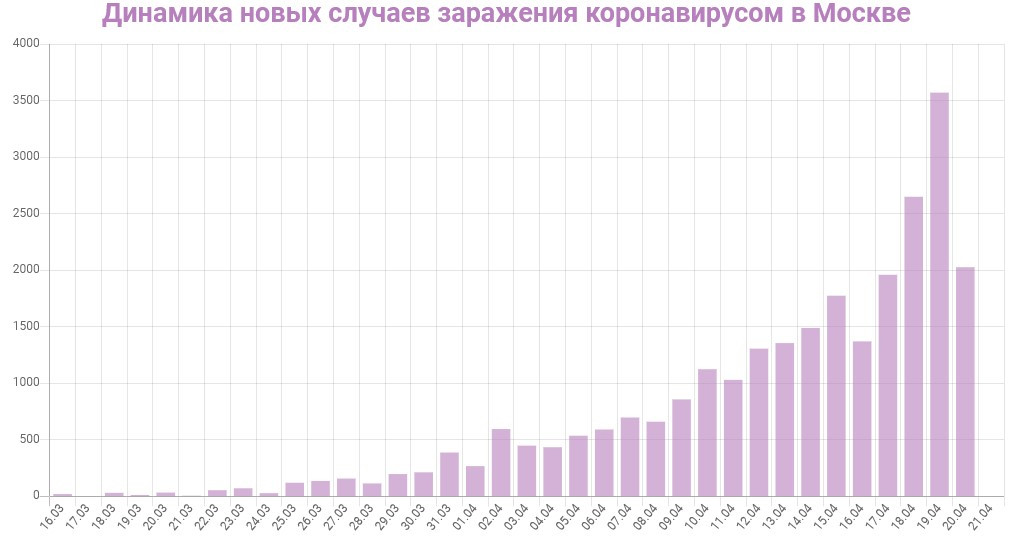 График динамики новых случаев заражения коронавирусом в Москве на 21 апреля 2020 года