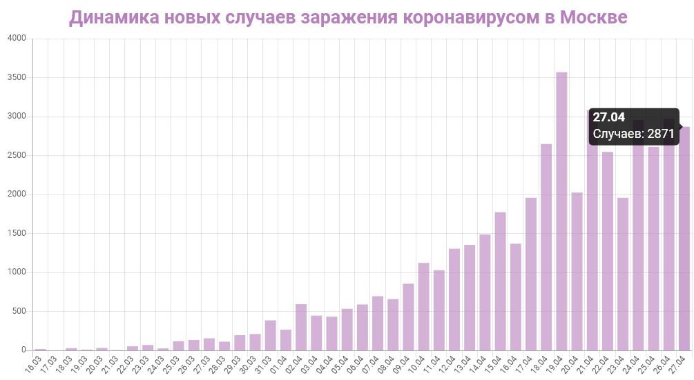 График динамики новых случаев заражения коронавирусом в Москве на 28 апреля 2020 года