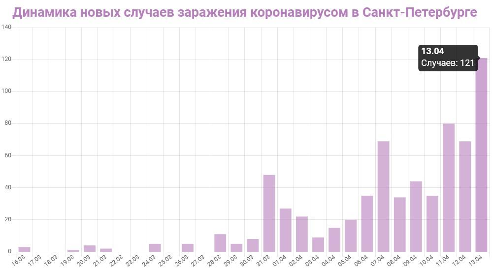 График динамики новых случаев заражения коронавирусом в Петербурге на 13 апреля 2020 года
