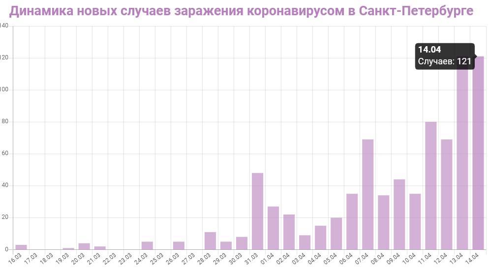 График динамики новых случаев заражения коронавирусом в Петербурге на 14 апреля 2020 года