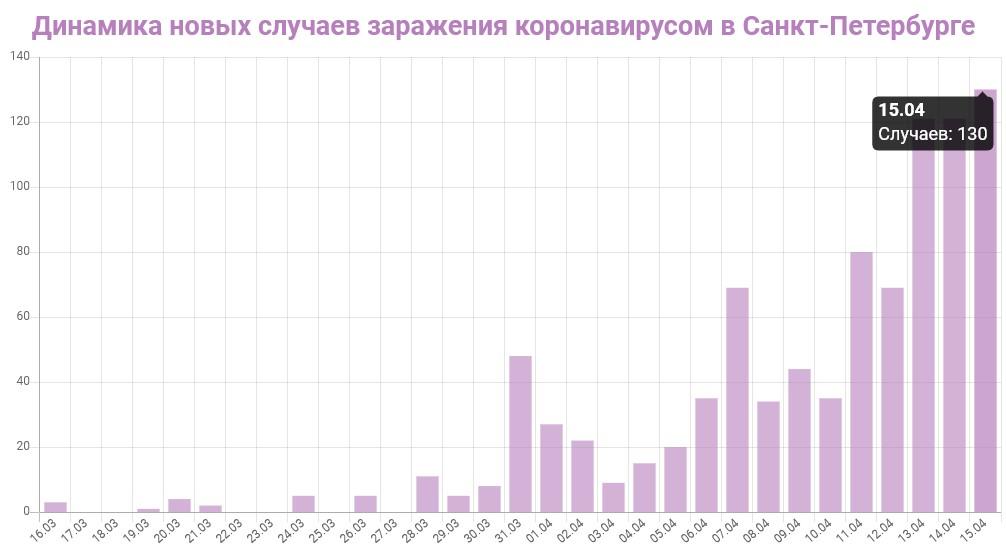 График динамики новых случаев заражения коронавирусом в Петербурге на 15 апреля 2020 года