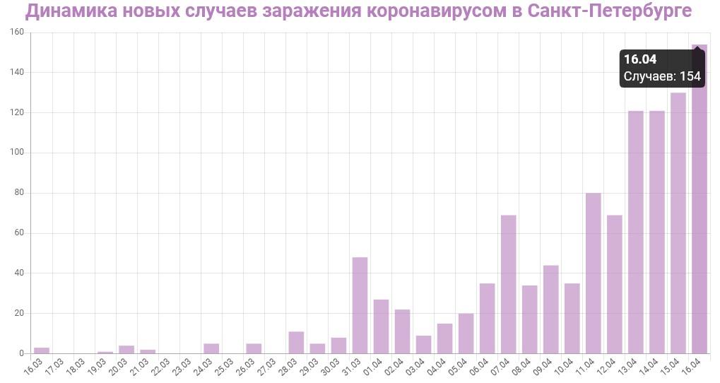 График динамики новых случаев заражения коронавирусом в Петербурге на 16 апреля 2020 года