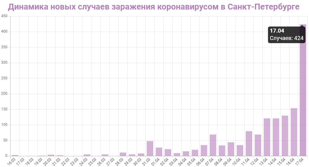 График динамики новых случаев заражения коронавирусом в Петербурге на 17 апреля 2020 года