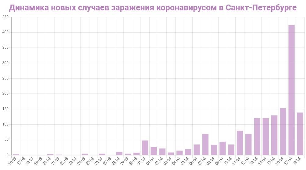 График динамики новых случаев заражения коронавирусом в Петербурге на 18 апреля 2020 года