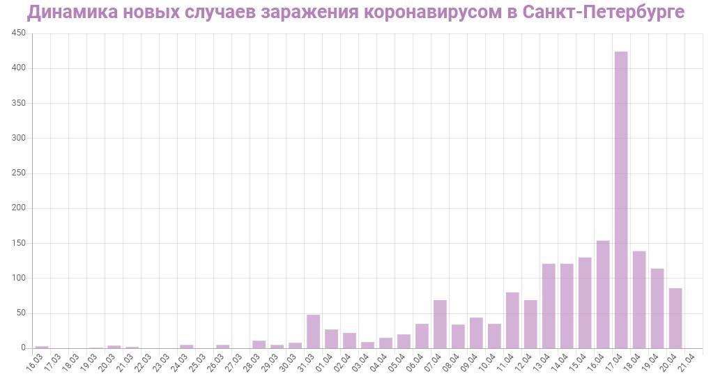 График динамики новых случаев заражения коронавирусом в Петербурге на 21 апреля 2020 года