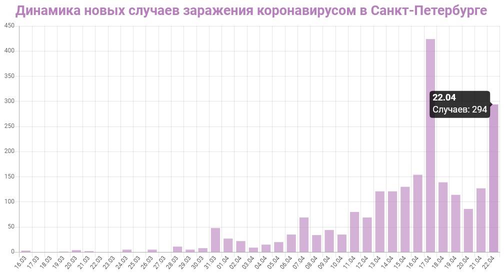 График динамики новых случаев заражения коронавирусом в Петербурге на 22 апреля 2020 года