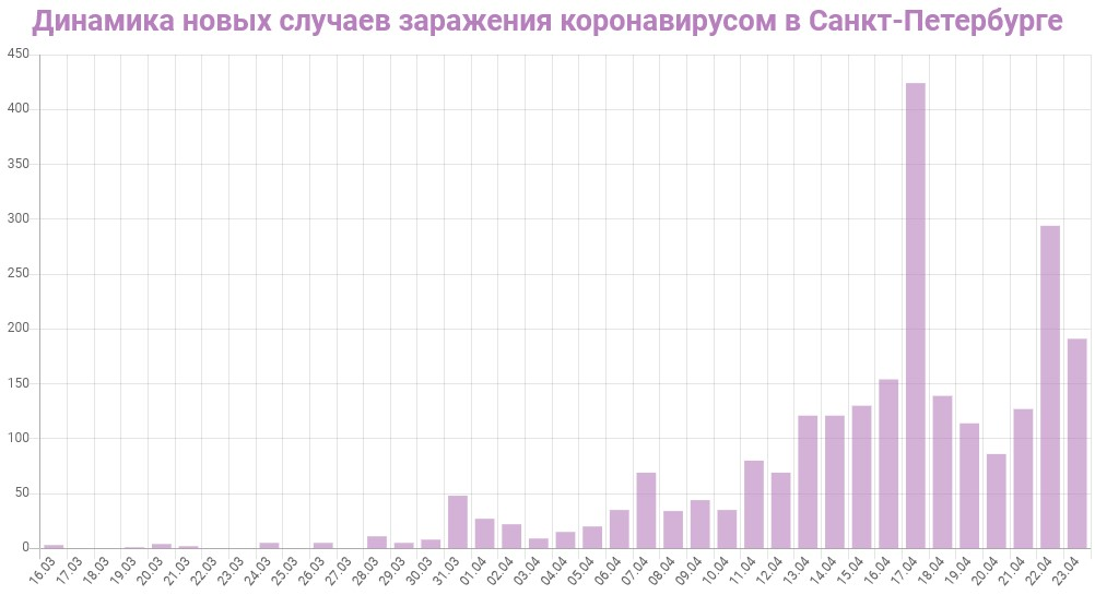 График динамики новых случаев заражения коронавирусом в Петербурге на 23 апреля 2020 года