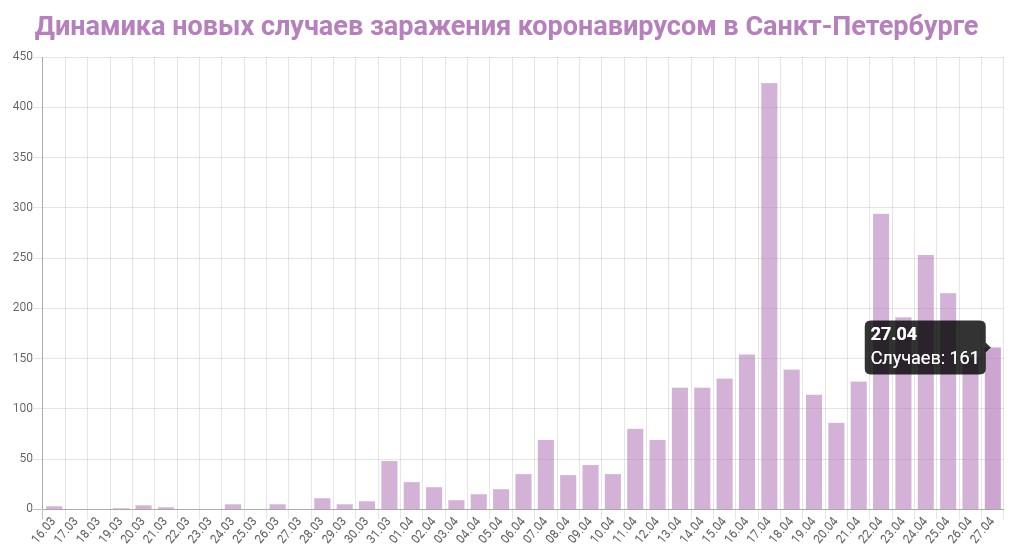 График динамики новых случаев заражения коронавирусом в Петербурге на 27 апреля 2020 года