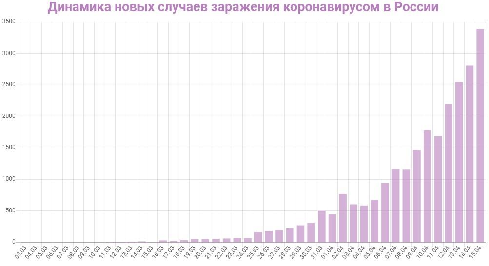 График динамики новых случаев заражения коронавирусом в России на 15 апреля 2020 года