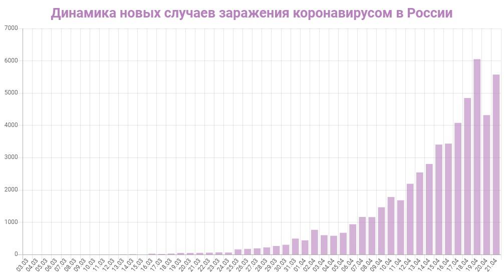 График динамики новых случаев заражения коронавирусом в России на 21 апреля 2020 года