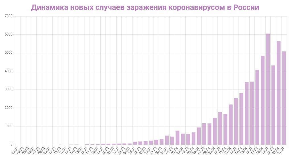 График динамики новых случаев заражения коронавирусом в России на 22 апреля 2020 года