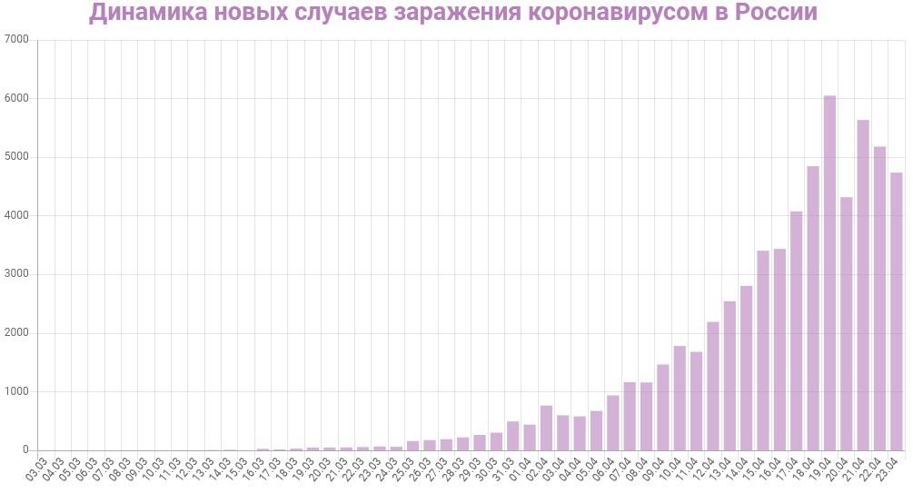 График динамики новых случаев заражения коронавирусом в России на 23 апреля 2020 года