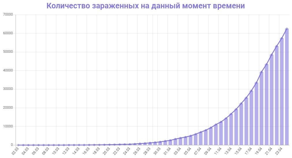 График количества зараженных коронавирусом в России на 24 апреля 2020 года