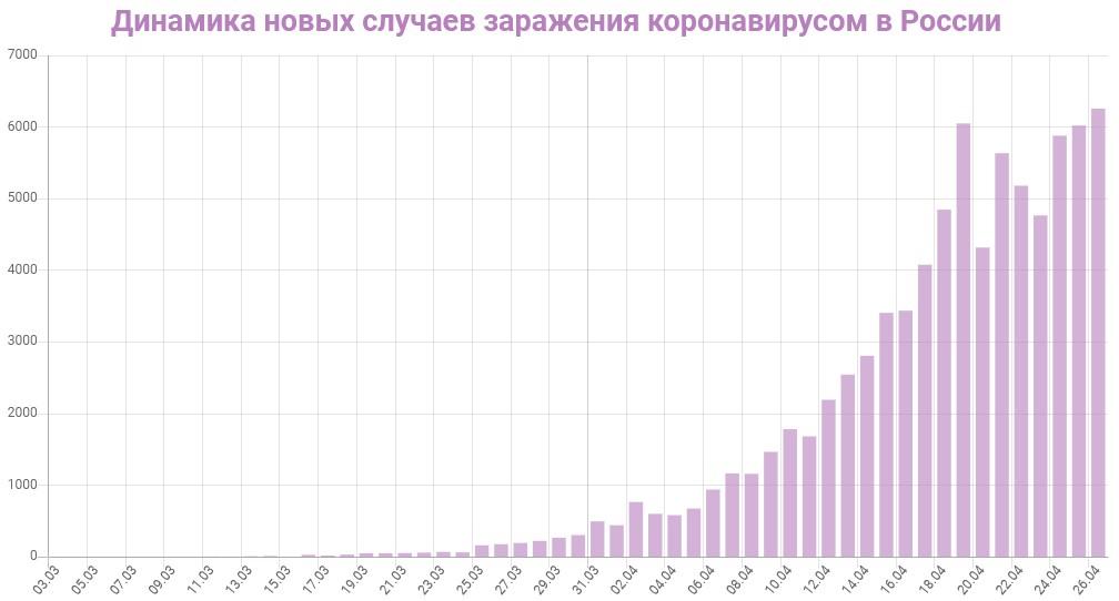 График динамики новых случаев заражения коронавирусом в России на 26 апреля 2020 года