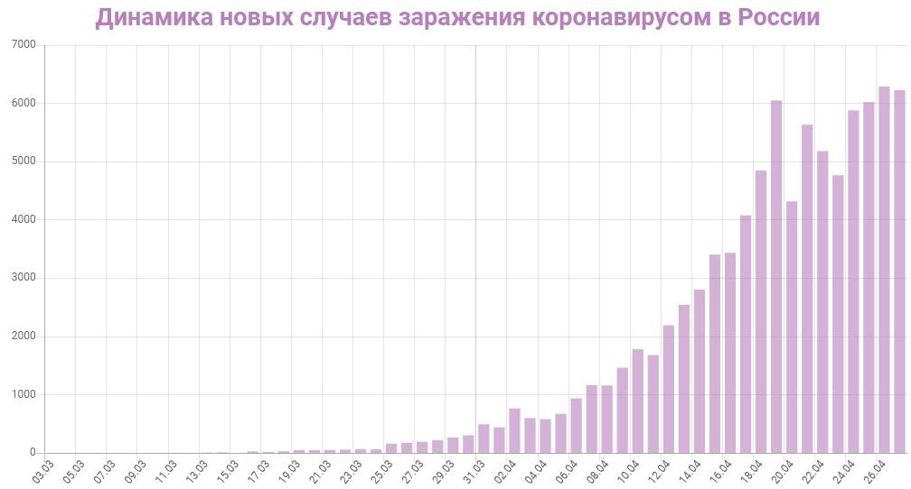 График динамики новых случаев заражения коронавирусом в России на 27 апреля 2020 года
