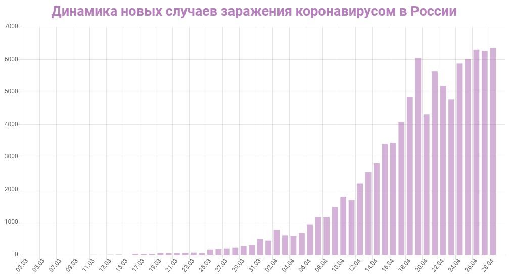 График динамики новых случаев заражения коронавирусом в России на 29 апреля 2020 года