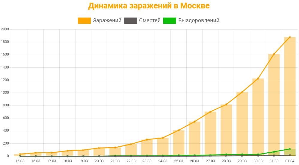 Статистика коронавируса в Москве на 1 апреля 2020 график заражений, смертей, выздоровлений