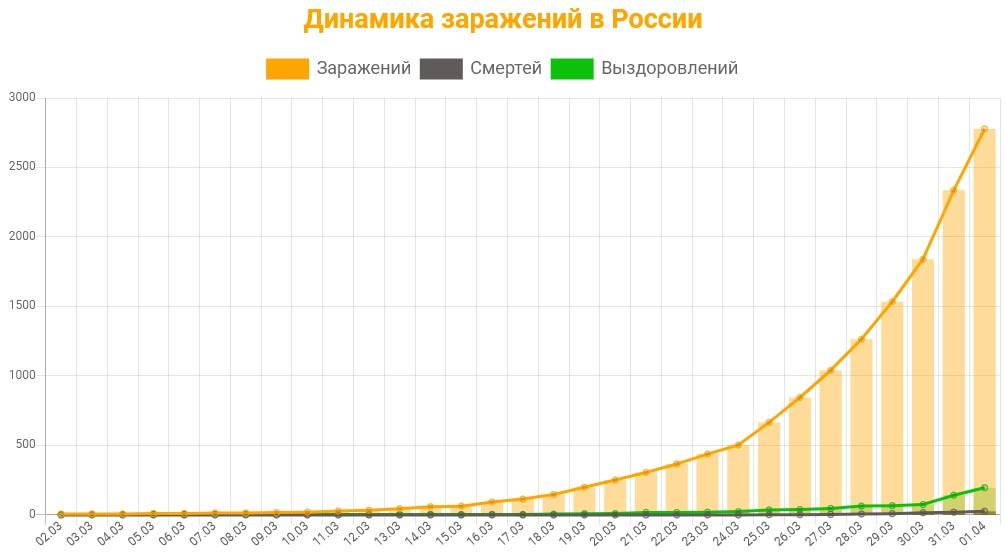 Статистика коронавируса в России на 1 апреля 2020