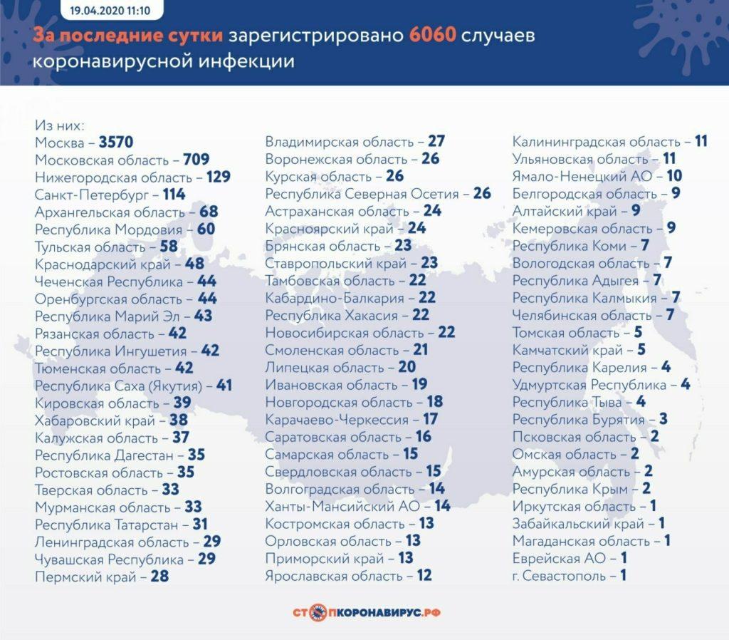 Статистика коронавируса по регионам России 19-04-2020