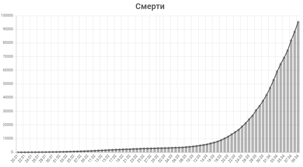 График смертей от коронавируса в мире на 9 апреля 2020 года