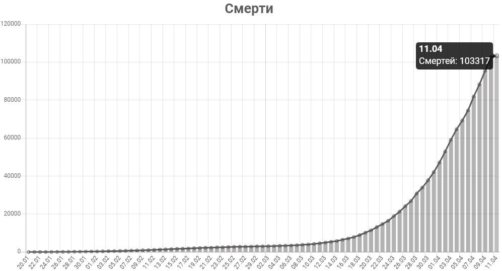 График смертей от коронавируса в мире на 11 апреля 2020 года